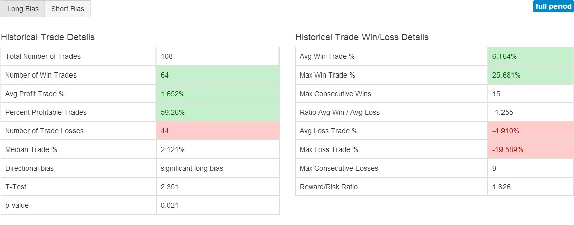TSLA Performance Indicator Charts - Stock Technical Analysis