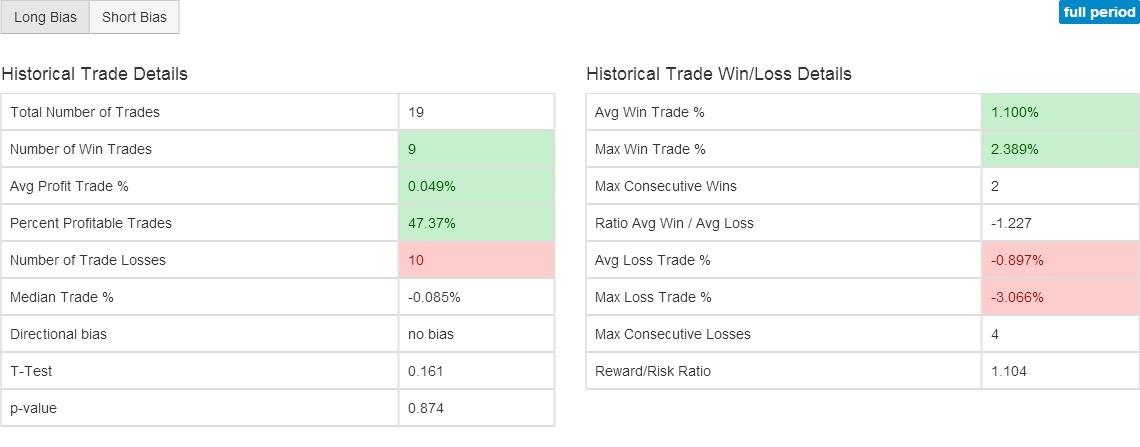 Ewn Z Score Indicator Charts Stock Technical Analysis Of