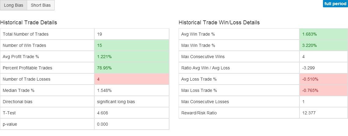 GIS Z Score Indicator Charts - Stock Technical Analysis of