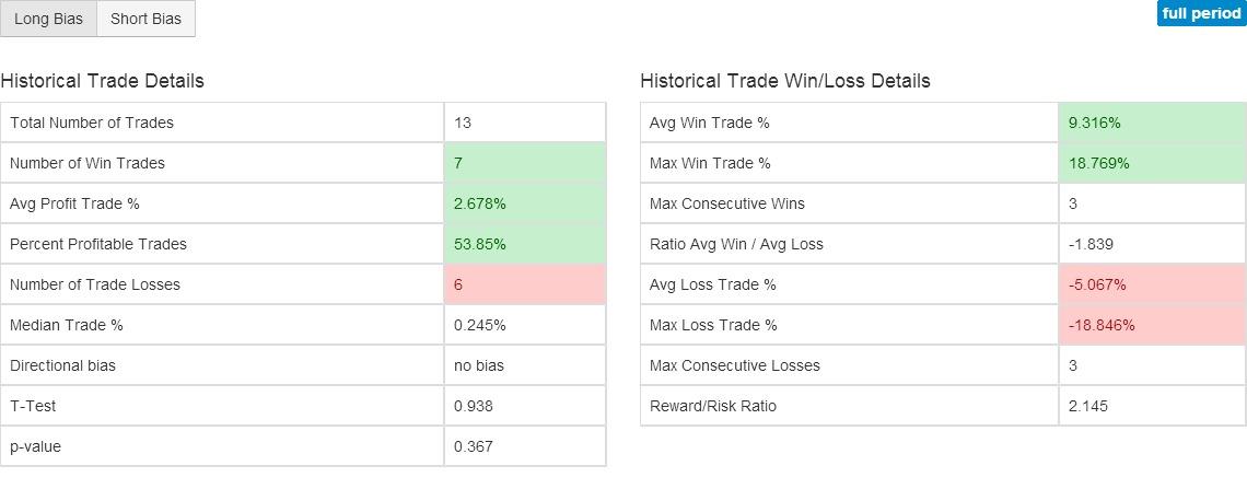 useg z score indicator charts stock technical analysis of u s